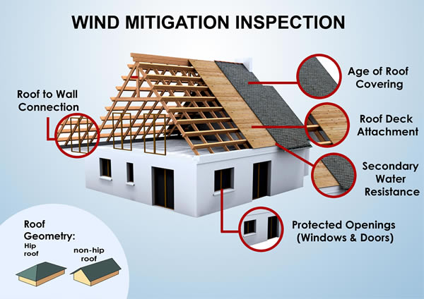 Wind Mitgation Inspection